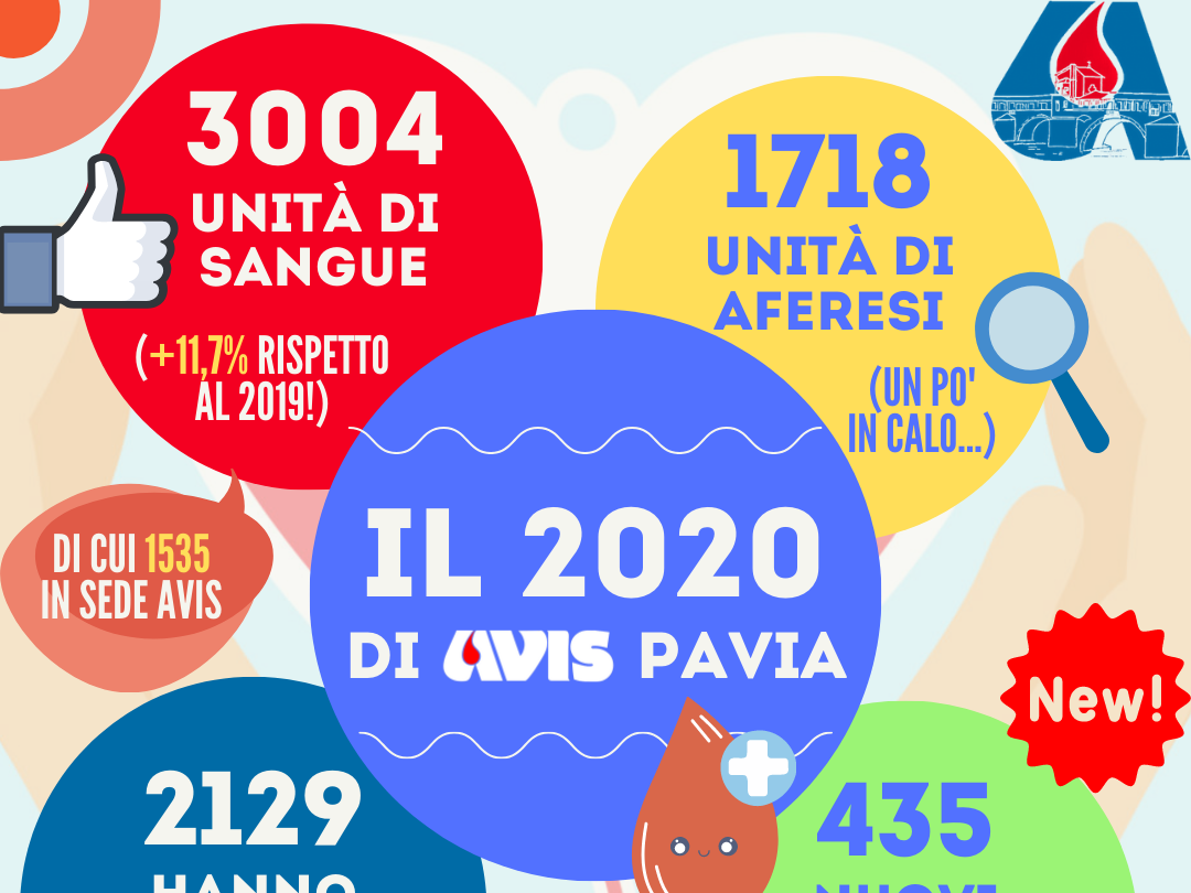 Dati raccolta sangue 2020